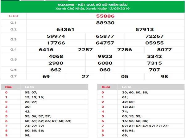 Soi cầu xổ số MB - Dự đoán chính xác nhất xsmb ngày 13-5-2019